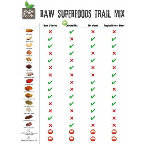 Raw Superfoods Trail Mix - Nuts and Berries Goji Berries, Golde...