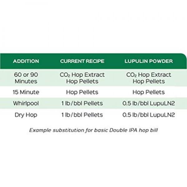 Cascade LupuLN2 Cryo Hops - 1 Oz. Beer Brewing Pellets